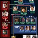 韓国ドラマ【アイリス】の相関図とキャスト情報