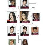 韓国ドラマ【名前のない女】の相関図とキャスト情報