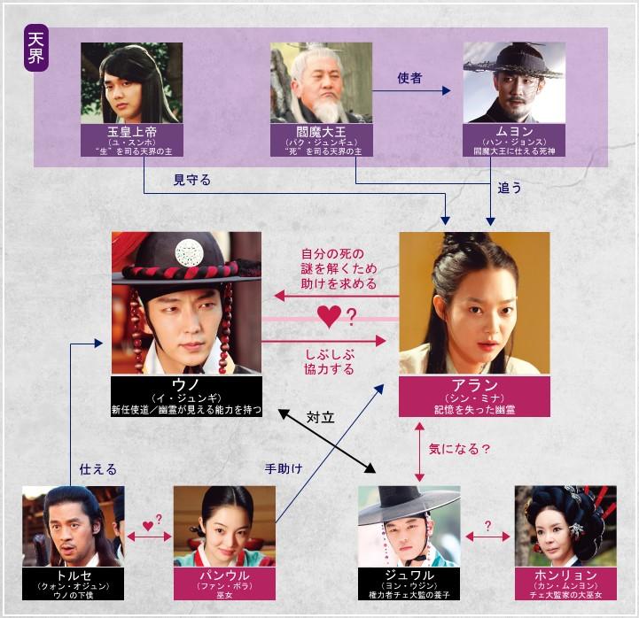 韓国ドラマ「アラン使道伝(アランサトデン)」全体のあらすじ概要