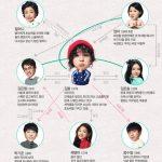 韓国ドラマ【スウェーデンランドリー】の相関図とキャスト情報