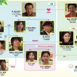 韓国ドラマ【明日に向かってハイキック】の相関図とキャスト情報