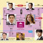 韓国ドラマ【ホテルキング】の相関図とキャスト情報