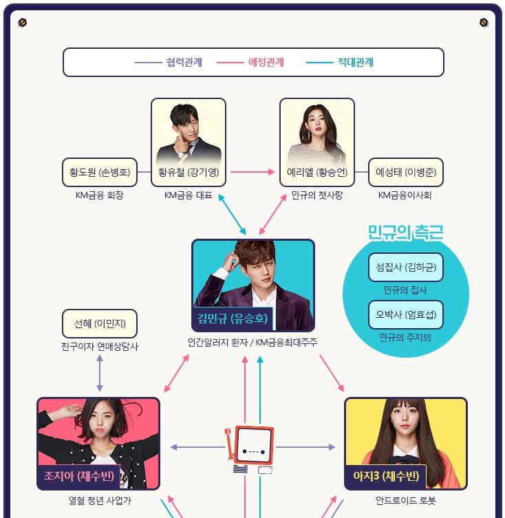 韓国ドラマ 君はロボット キャスト