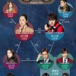 韓国ドラマ【リターン】の相関図とキャスト情報