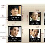 韓国ドラマ【カインとアベル】の相関図とキャスト情報