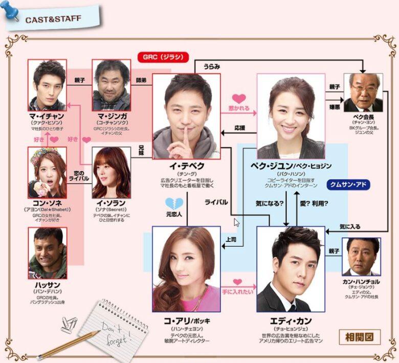 韓国ドラマ【がんばれクムスン】の相関図とキャスト情報