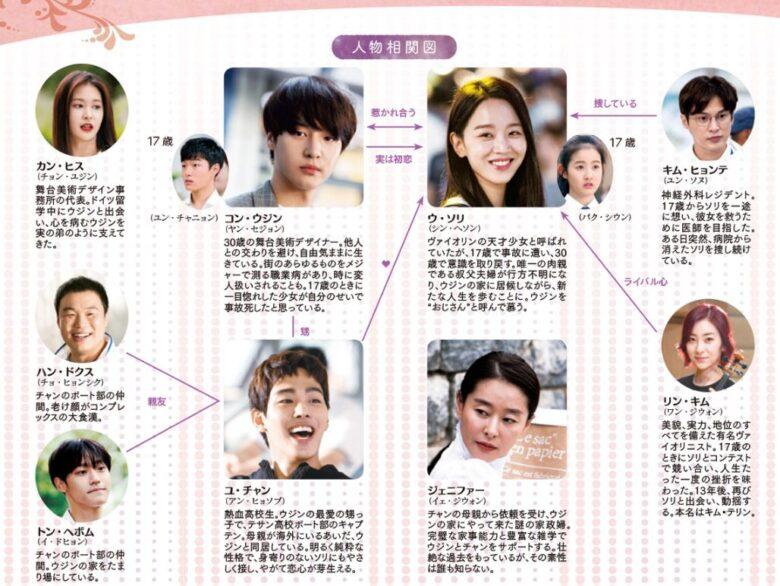 韓国ドラマ【30だけど17です】の相関図とキャスト情報