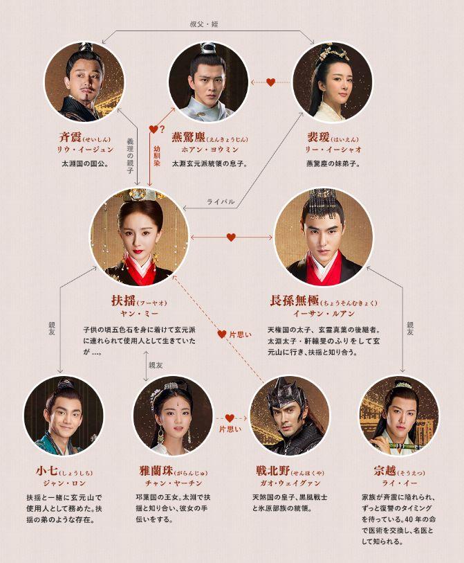 中国 ドラマ フーヤオ 扶揺(フーヤオ)のキャストと相関図を画像付きで紹介!ヤンミーも元宝もかわいい!