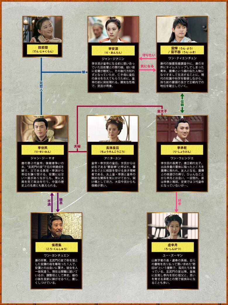 中国 か ドラマ ふき